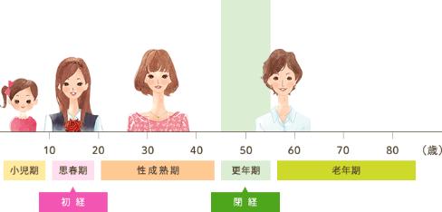 更年期年齢表